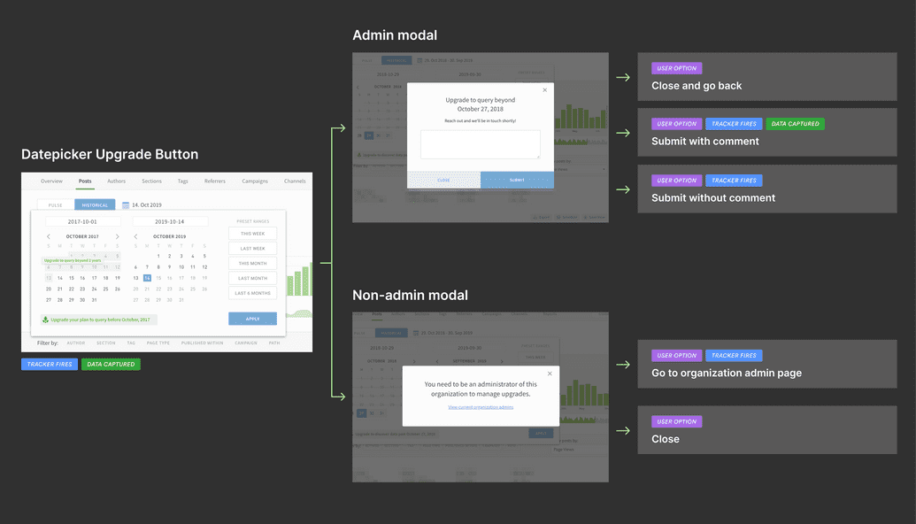 Diagram showing upgrade flows for admin and non-admin users. Steps include tracker, event, option, and data collection information.